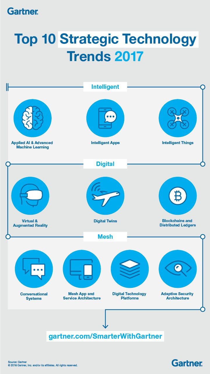 infografik-gartner-strategic-technologiy-trends-2017