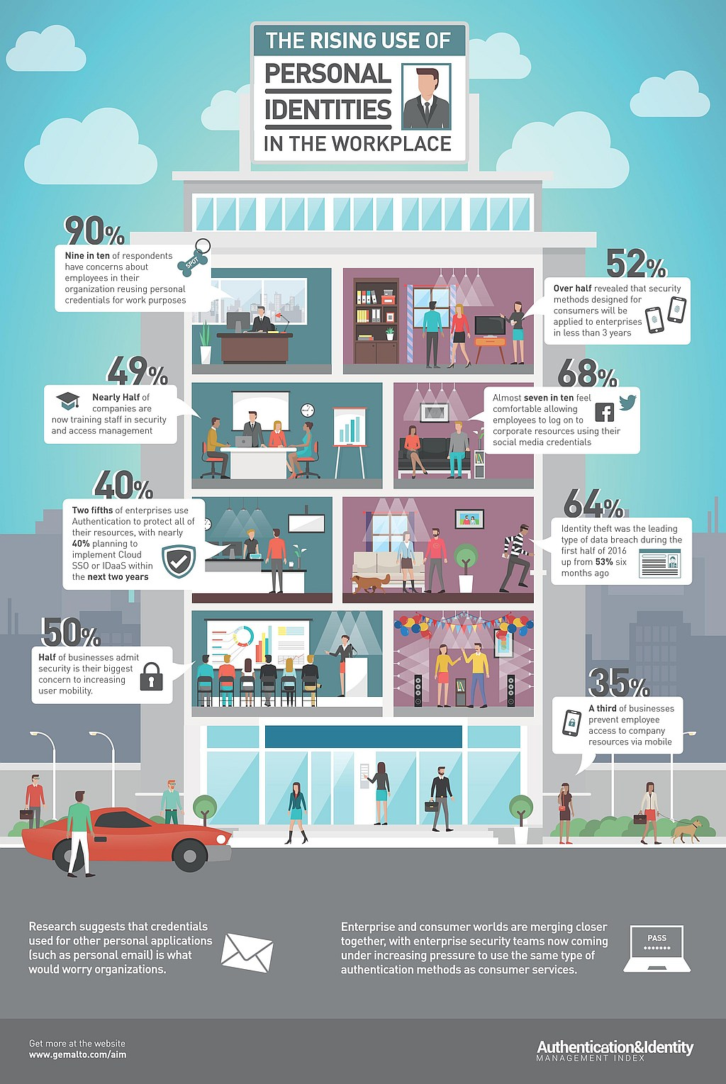 infografik-gemalto-rising-use-of-personal-identities-v3-web