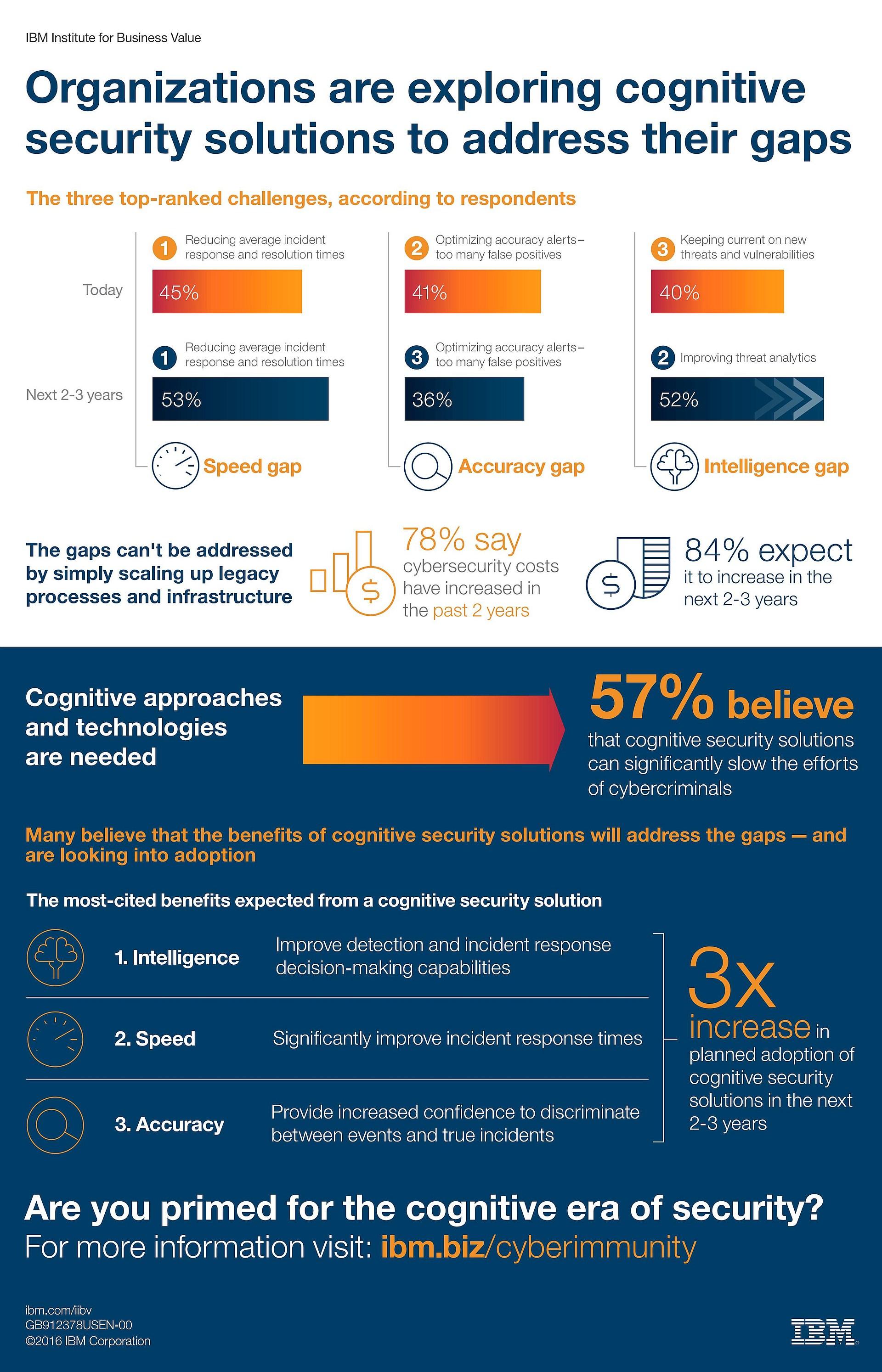 infografik-ibm-institute-for-business-value-cognitive-security