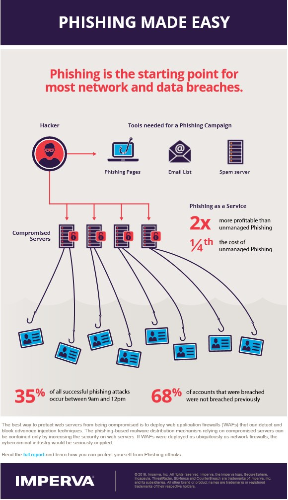 infografik-imperva-phishing-as-a-service