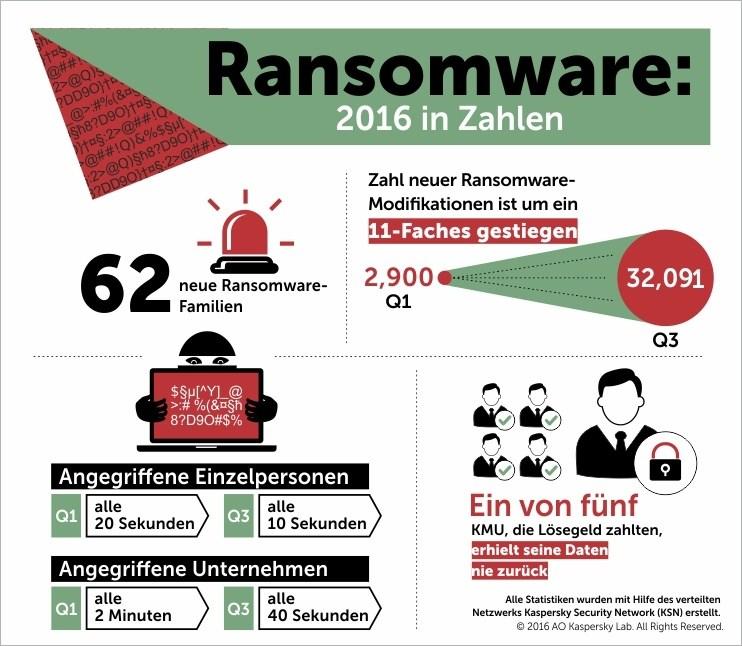 infografik-kaspersky-ransomware-2016