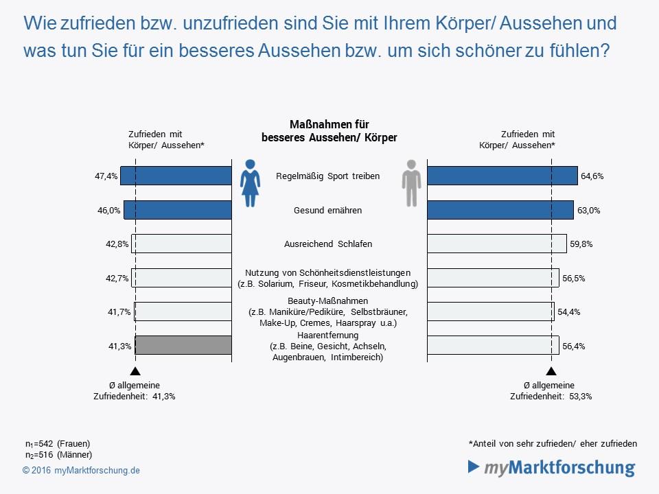 infografik-mymarktforschung-de-koerper-gefuehl-gesundheit