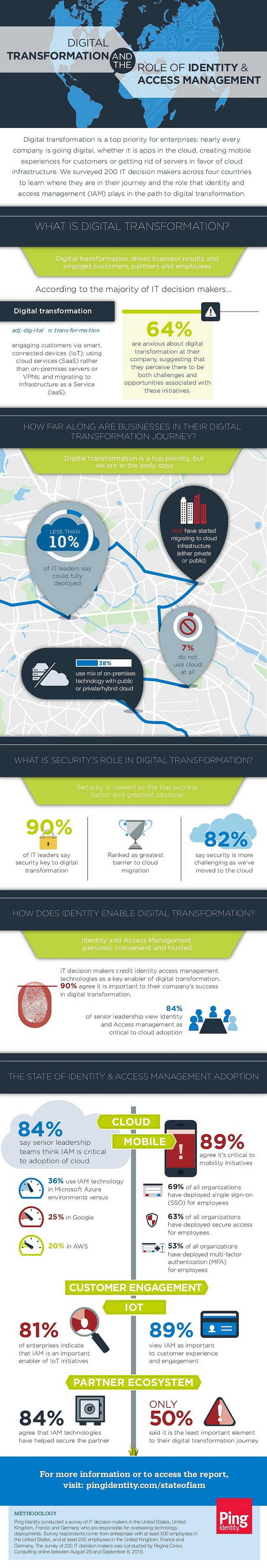 infografik-ping-identity-iam-digital-transformation