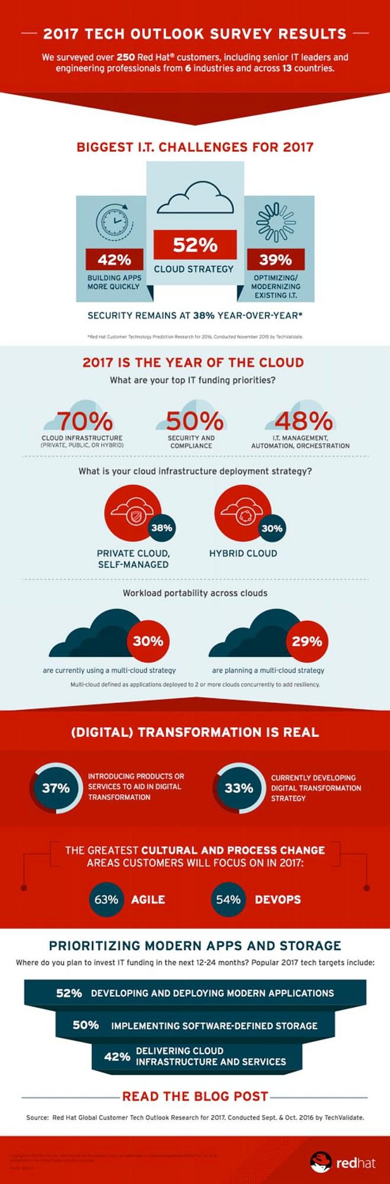 infografik-red-hat-tech-outlook-2017
