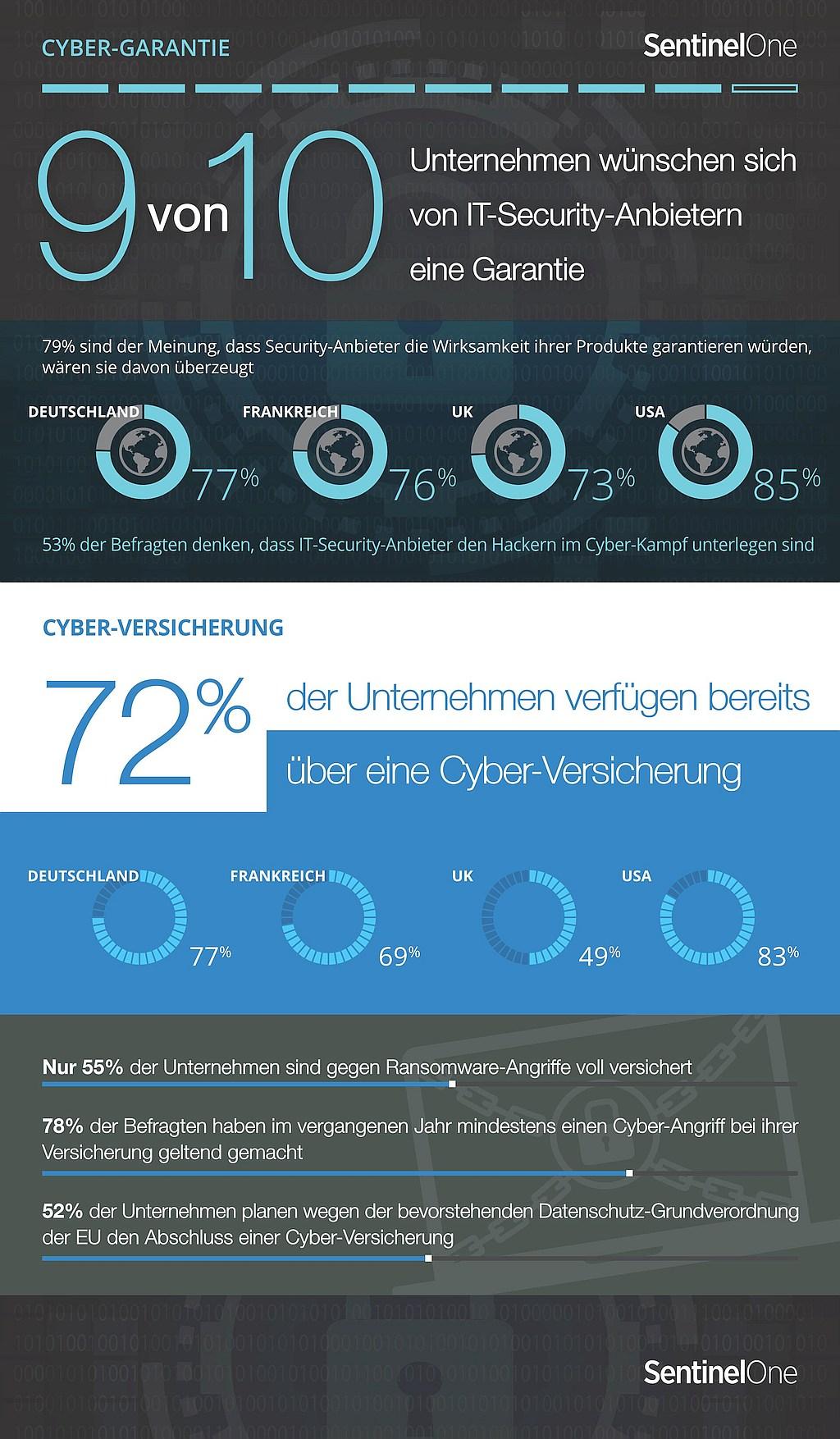 infografik-sentinelone-cybergarantie-cyberversicherung