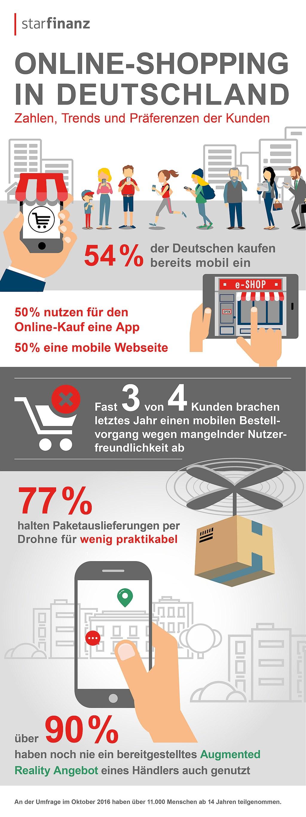 infografik-star-finanz-online-shopping-usability-apps