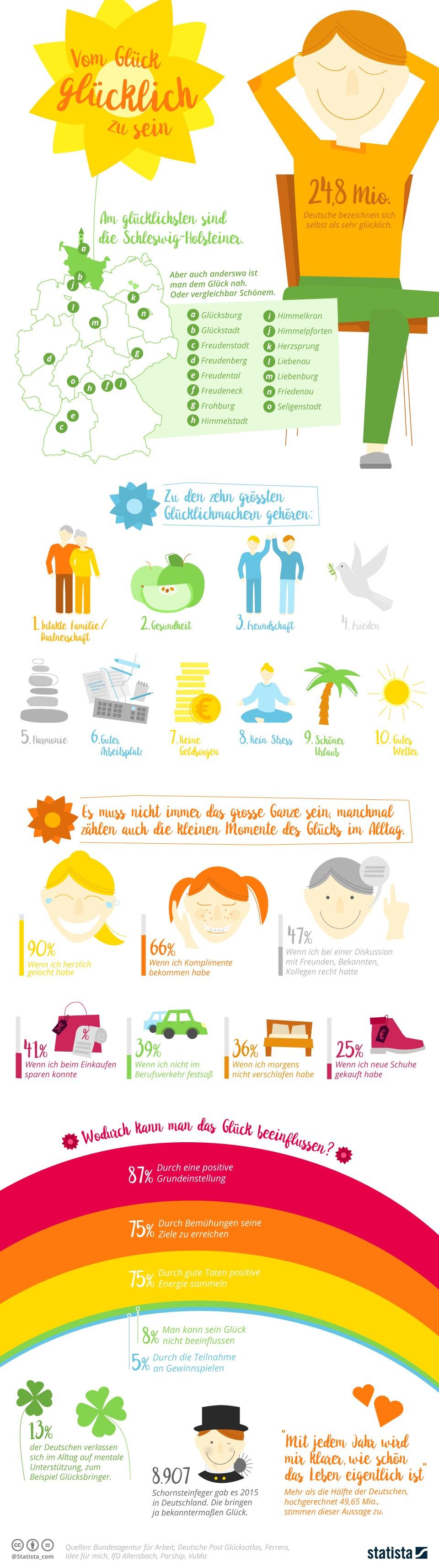 infografik-statista-glueck-gluecklich-sein