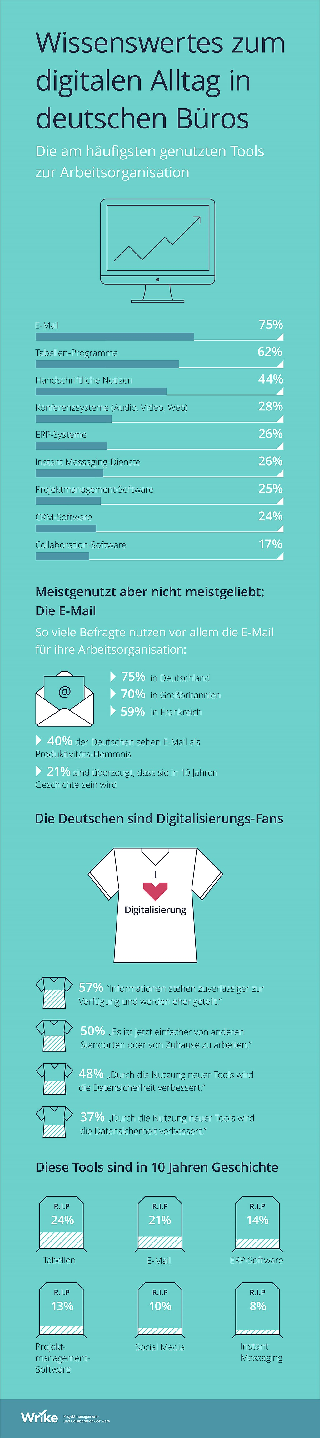 infografik-wrike-tools-organisation-buero