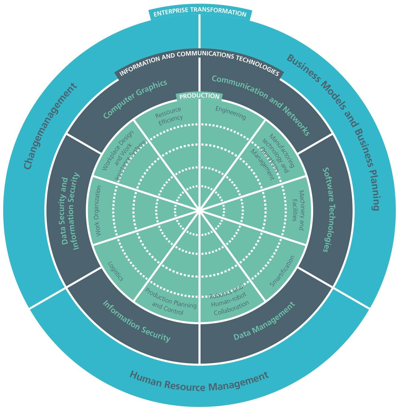 grafik Fraunhofer Academy_Industrie 4.0