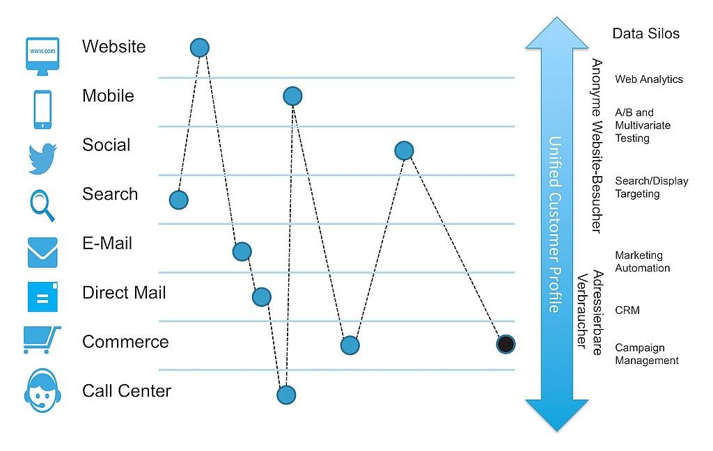 grafik acquia Unified Customer Profile