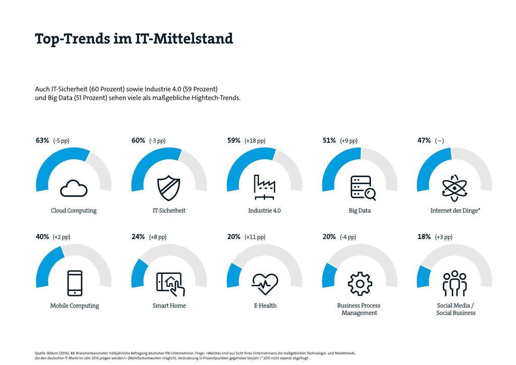 grafik bitkom it-mittelstand 20176