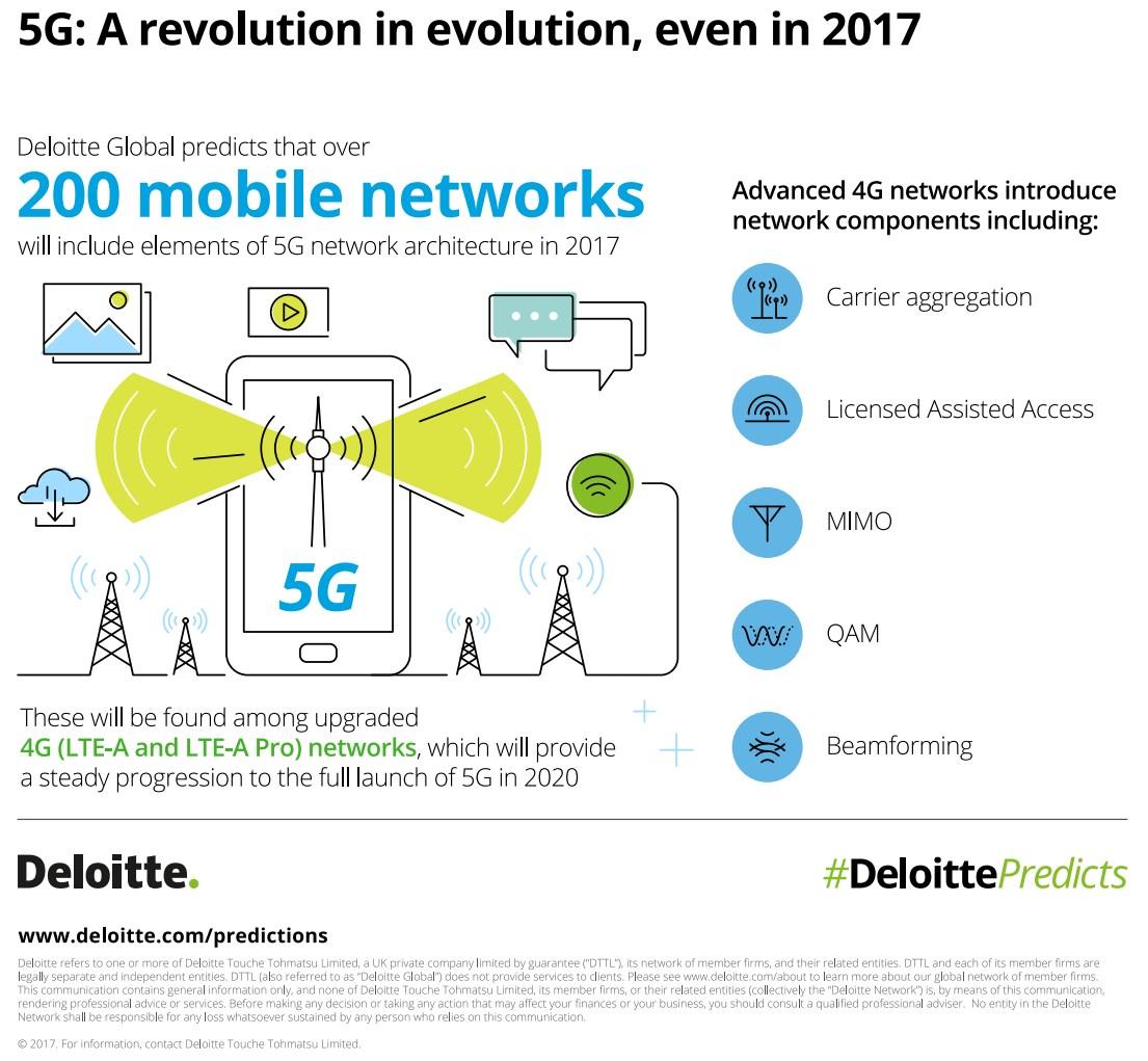 grafik-deloitte-5g-network