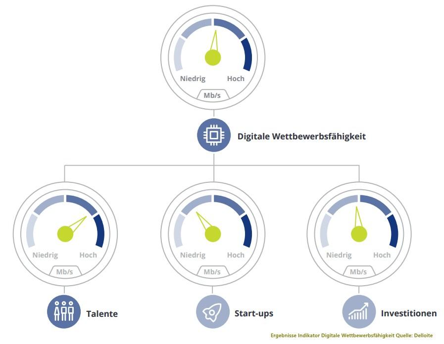 grafik deloitte digitale wettbewerbsfähigkeit deutschland