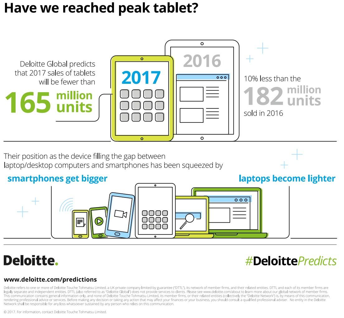 grafik-deloitte-tablet-sales-2017