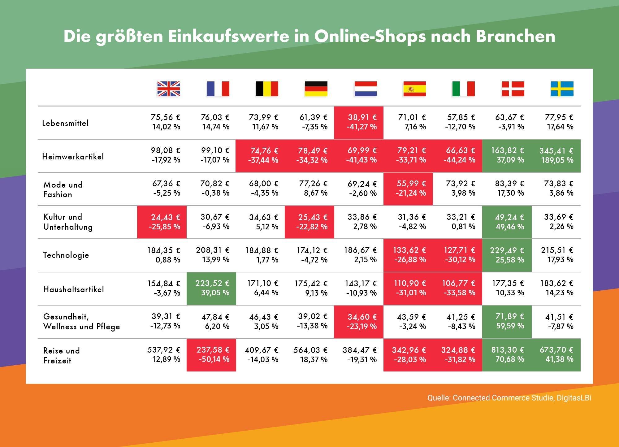 grafik digitaslbi einkaufswerte online-shops branchen hr