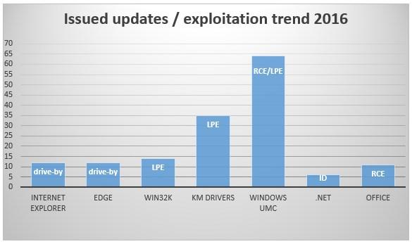 grafik eset issued updates exploitation trend 2016