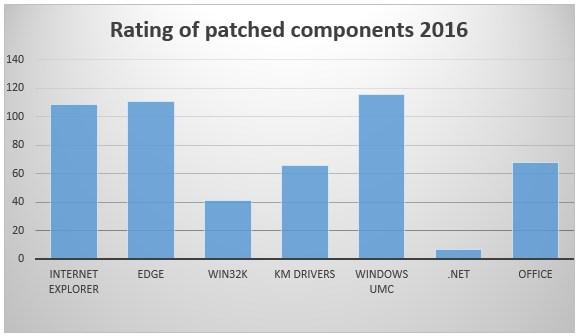 grafik eset patched components 2016