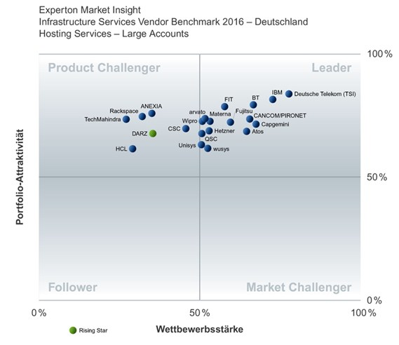 grafik experton infrastructure services vendor benchmark de