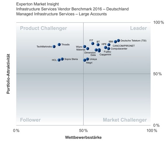 grafik experton managed infrastructure services vendor benchmark de