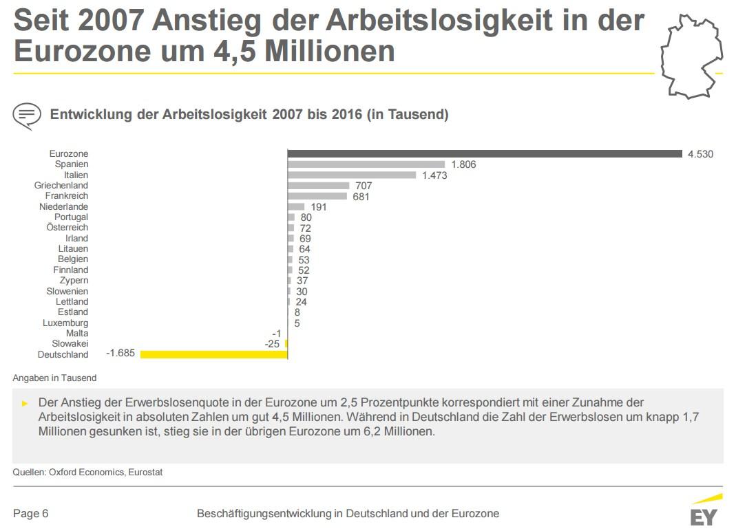 grafik-ey-anstieg-arbeitslosigkeit-eurozone-2007-2016