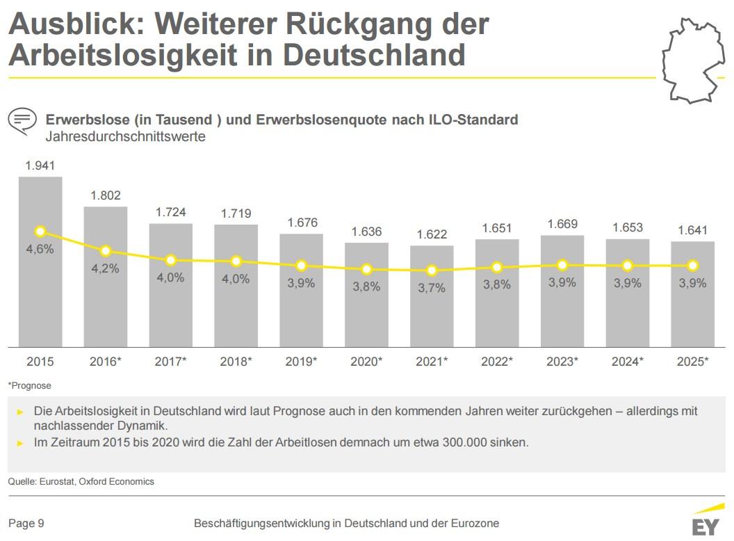grafik-ey-arbeitslosigkeit-de-2015-2025