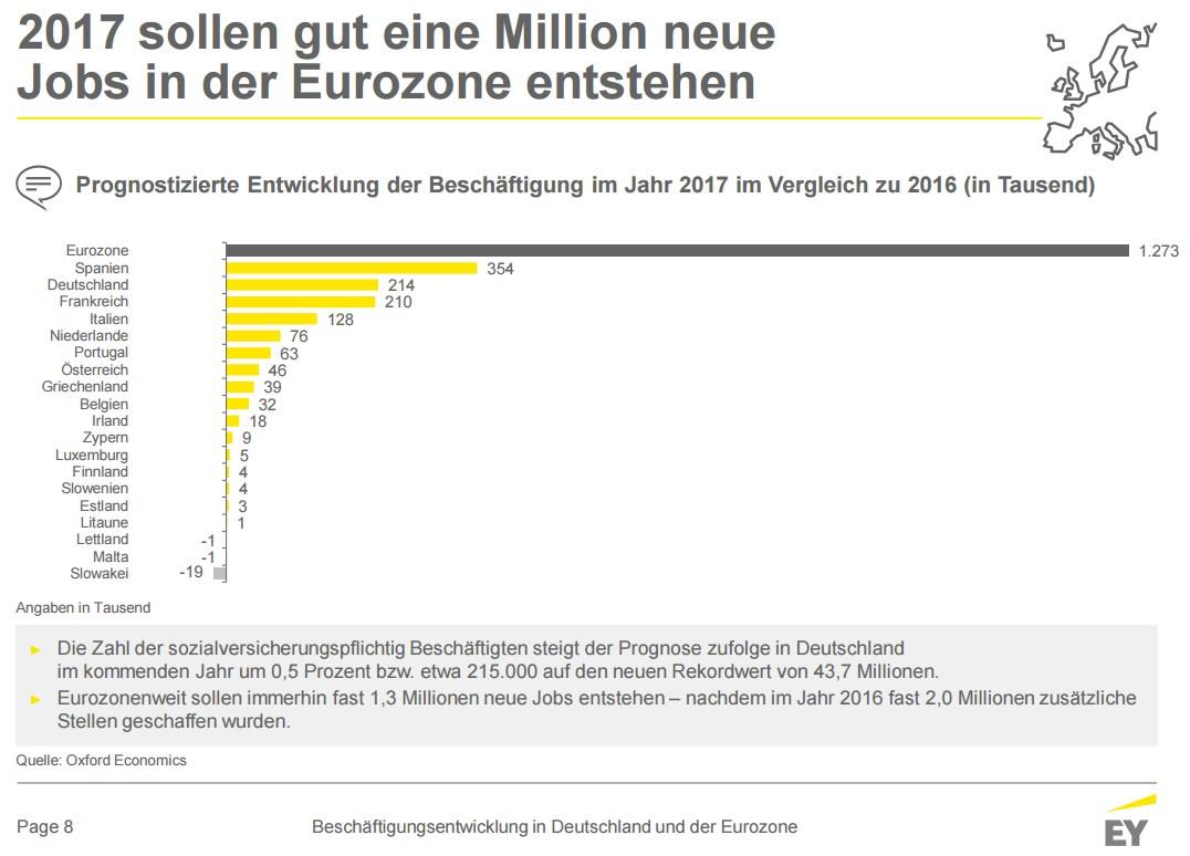 grafik-ey-beschaeftigung-jobs-eurozone-2017