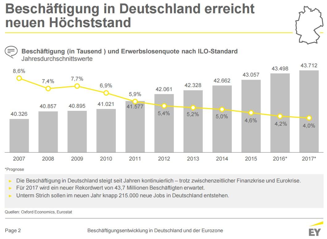 grafik-ey-beschaeftigung-de-2007-2016