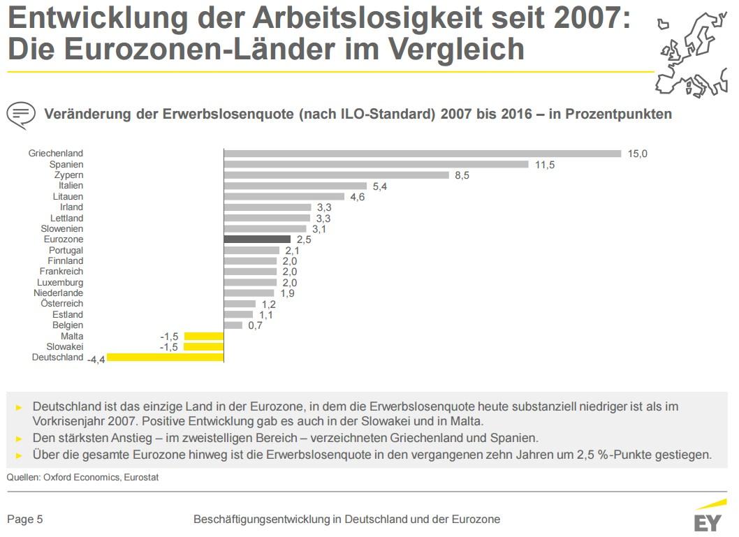 grafik-ey-entwicklung-arbeitslosigkeit-eu-de-2007-2016