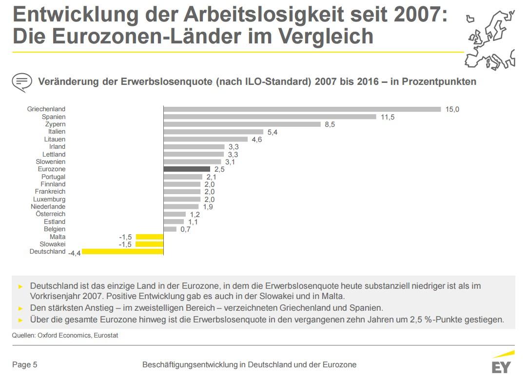 grafik-ey-entwicklung-erwerbslosenquote-eurozone-2007-2016