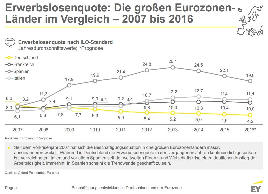 grafik-ey-erwerbslosenquote-de-fr-es-it-2007-2016