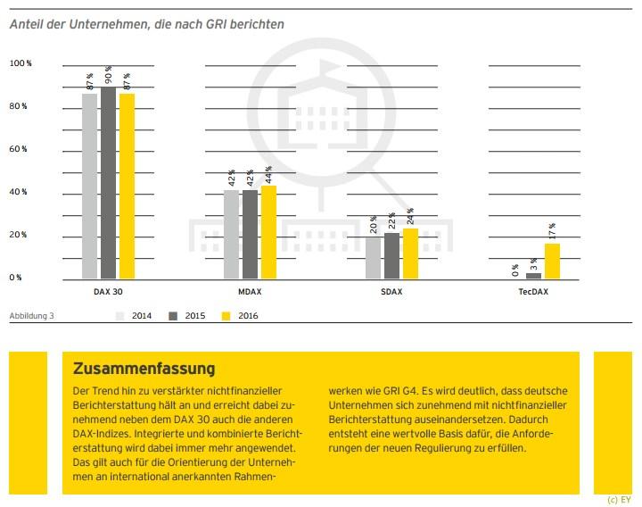 grafik-ey-nichtfinanzielle-berichterstattung-csr-gri-g3
