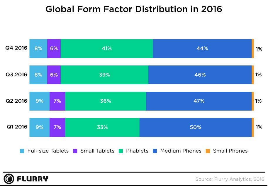 grafik flurry mobile app from factor 2016