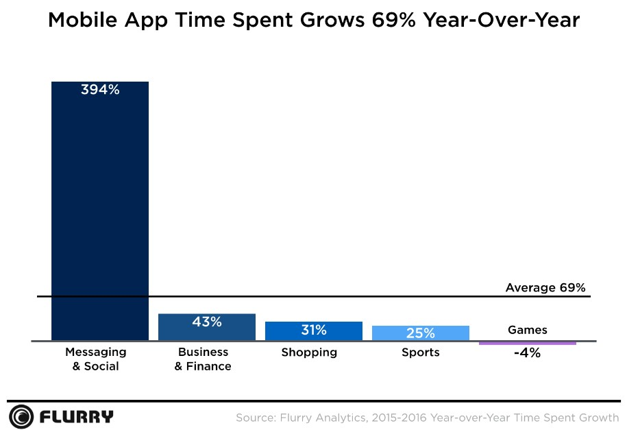 grafik flurry mobile app time spent grows 2016