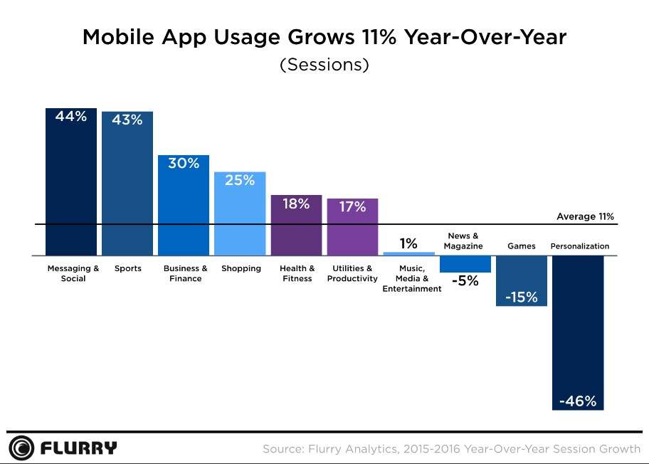 grafik flurry mobile app usage growth 2016