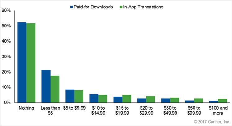 grafik gartner geld für apps
