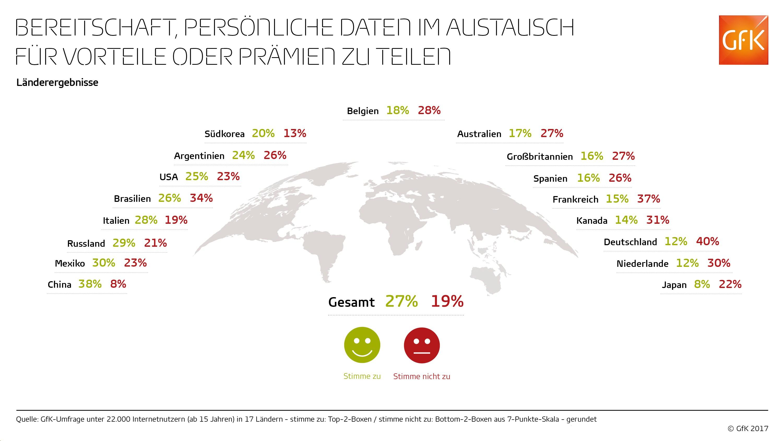 grafik gfk persönliche daten teilen bereitschaft ländervergleich