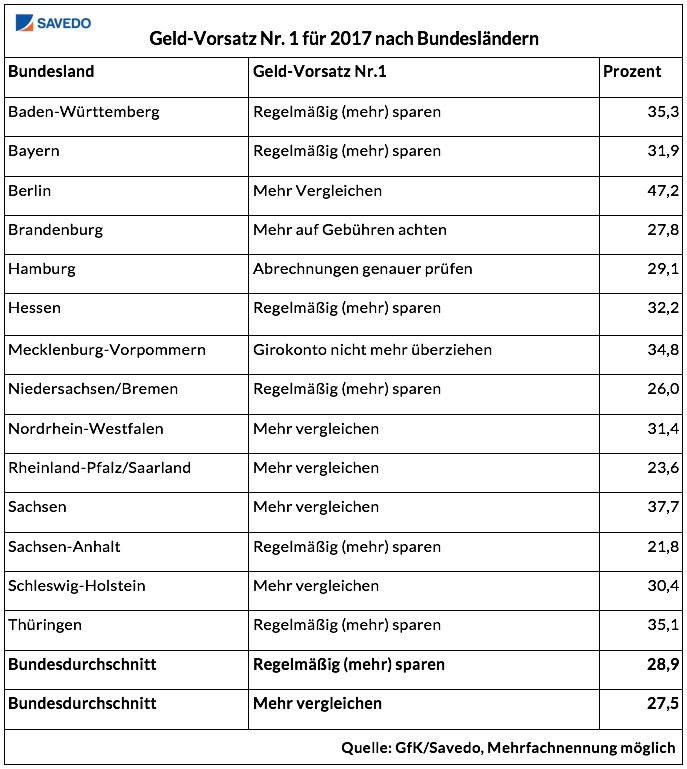 grafik-gfk-savedo-geld-vorsatz-2017-bundeslaender