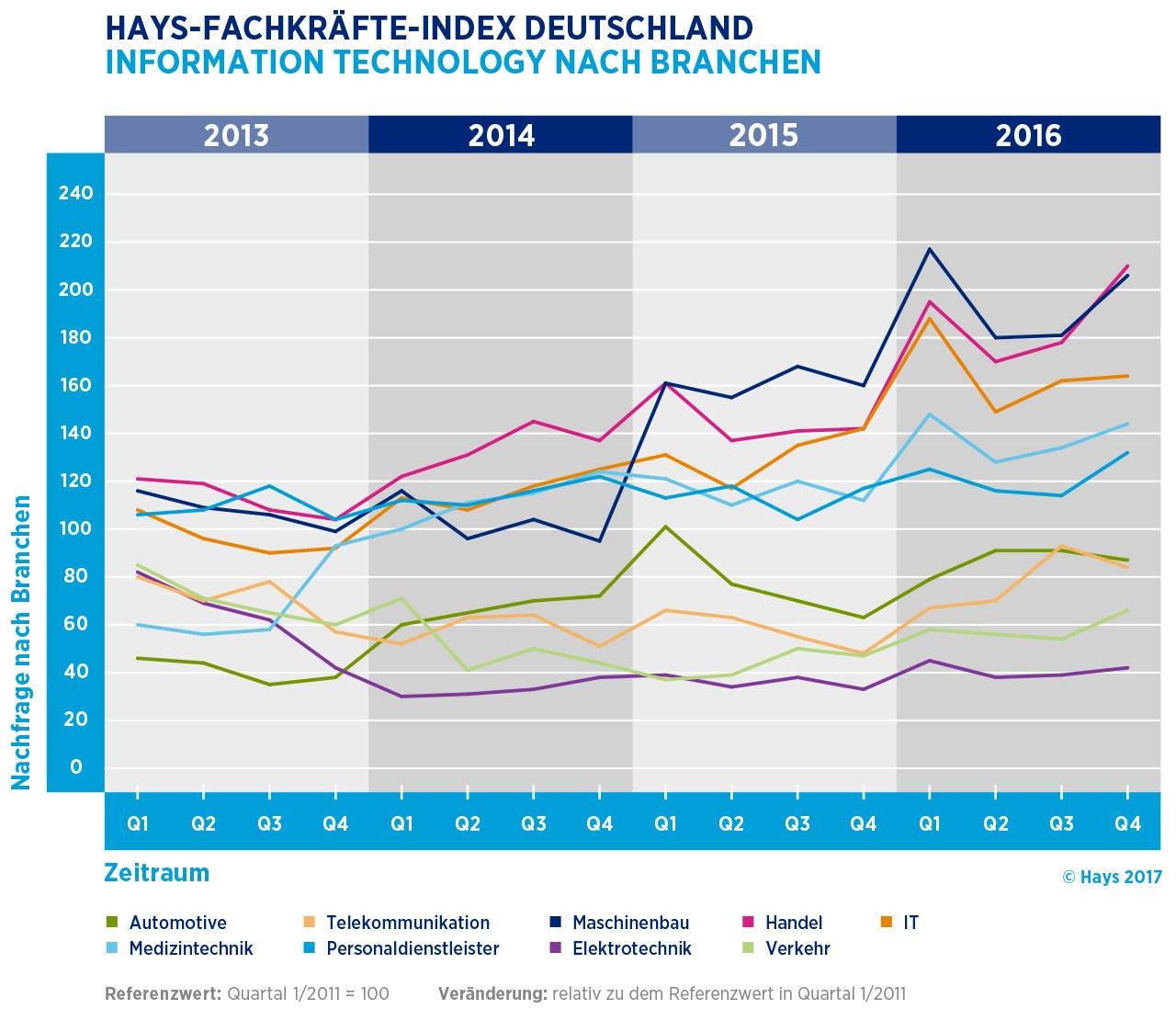 grafik hays fachkräfte-index branchen de 2013 2016