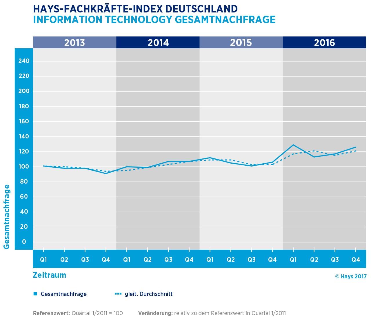 grafik hays fachkräfte-index de 2013 2016