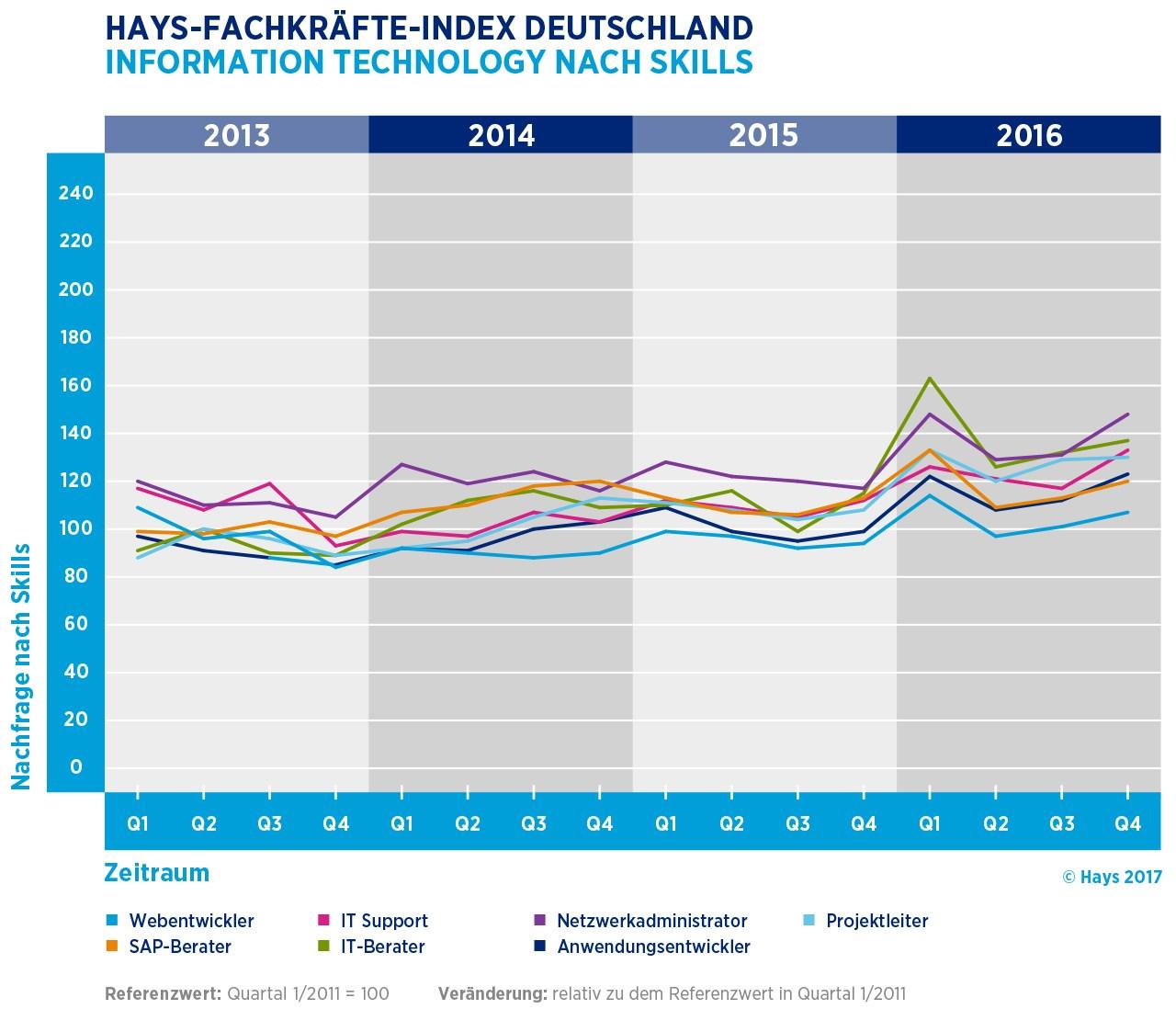 grafik hays fachkräfte-index skills de 2013 2016