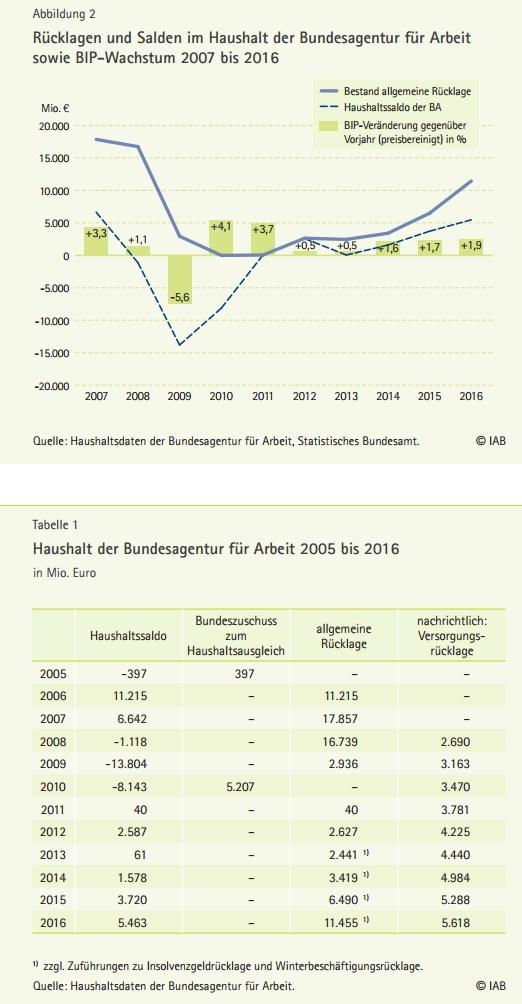 grafik iab haushalt bundesagentur für arbeit 2005 2016