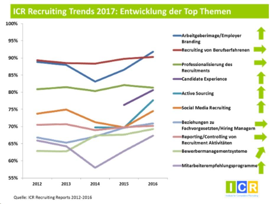 grafik icr recruiting trends 2012 2017 entwicklung top-themen