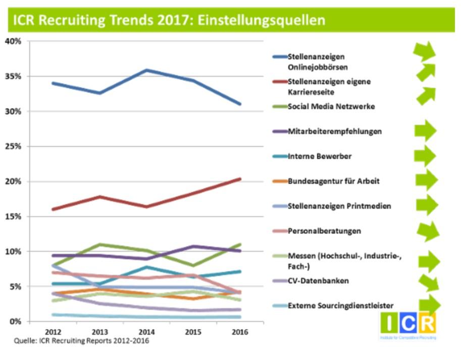 grafik icr recruiting trends 2017 einstellungsquellen