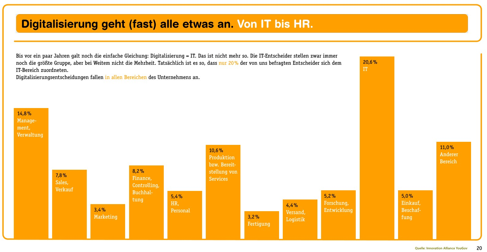 grafik innovation alliance yougov digitalisierung bereiche