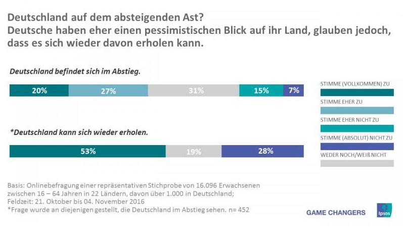 grafik ipsos abstieg erholung deutschland