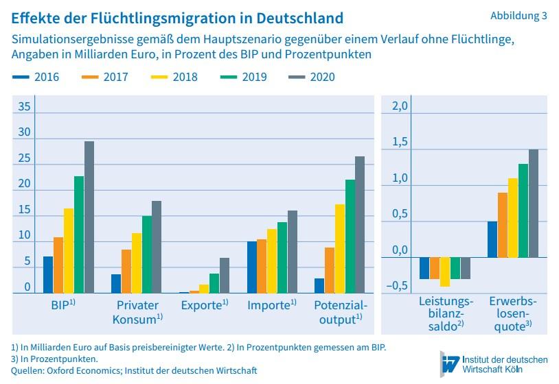 sinkt das bildungsniveau in deutschland