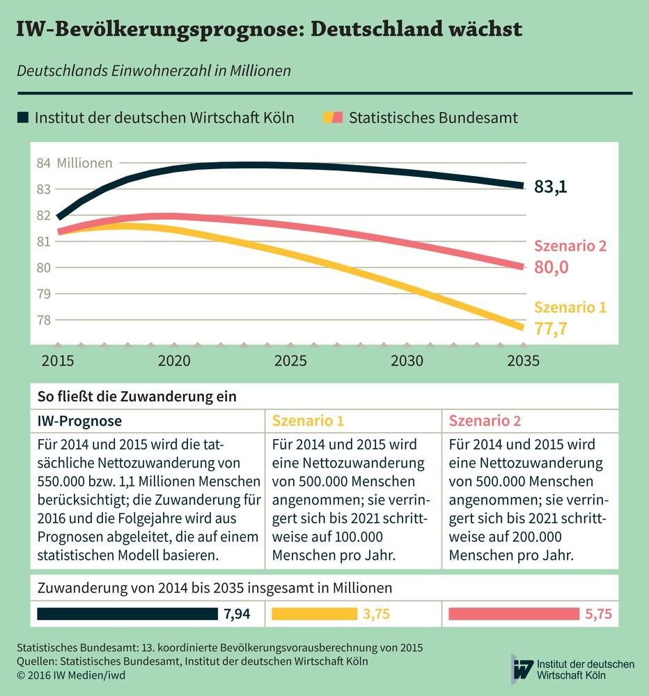 grafik iwd bevölkerung prognose de 2016 2035