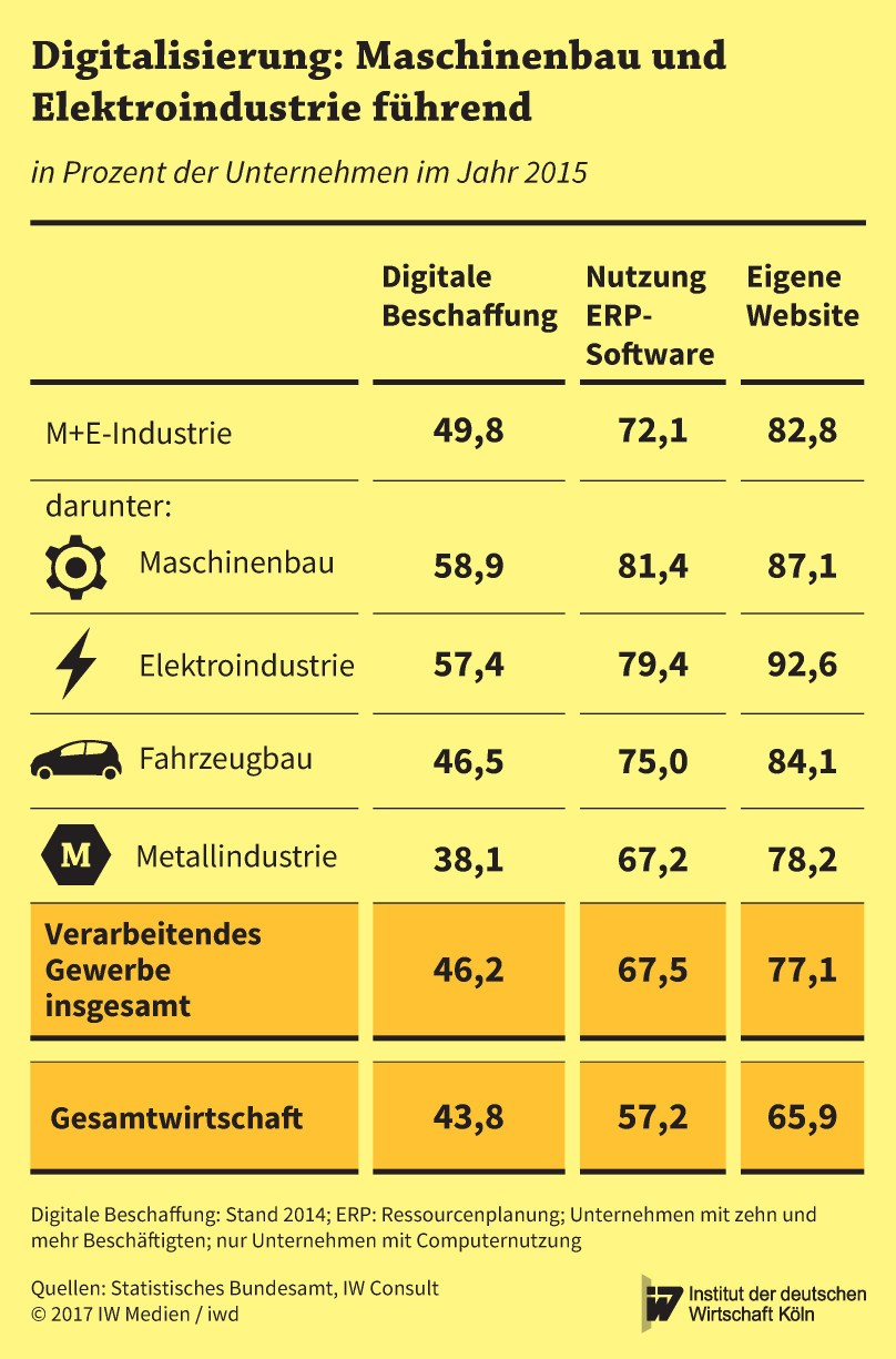 grafik iwd digitalisierung branchen m+e de