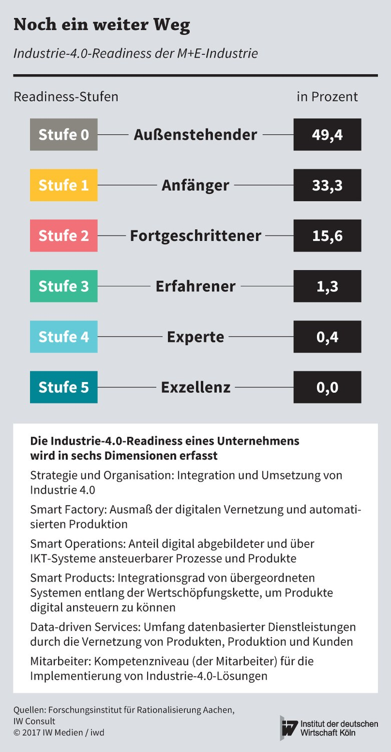 grafik iwd industrie 40 readiness m+e industrie de