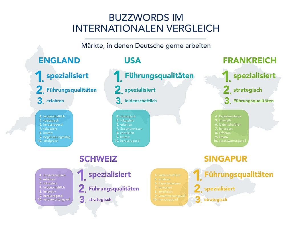 grafik linkedin buzzwords 2017 gb usa fr ch si